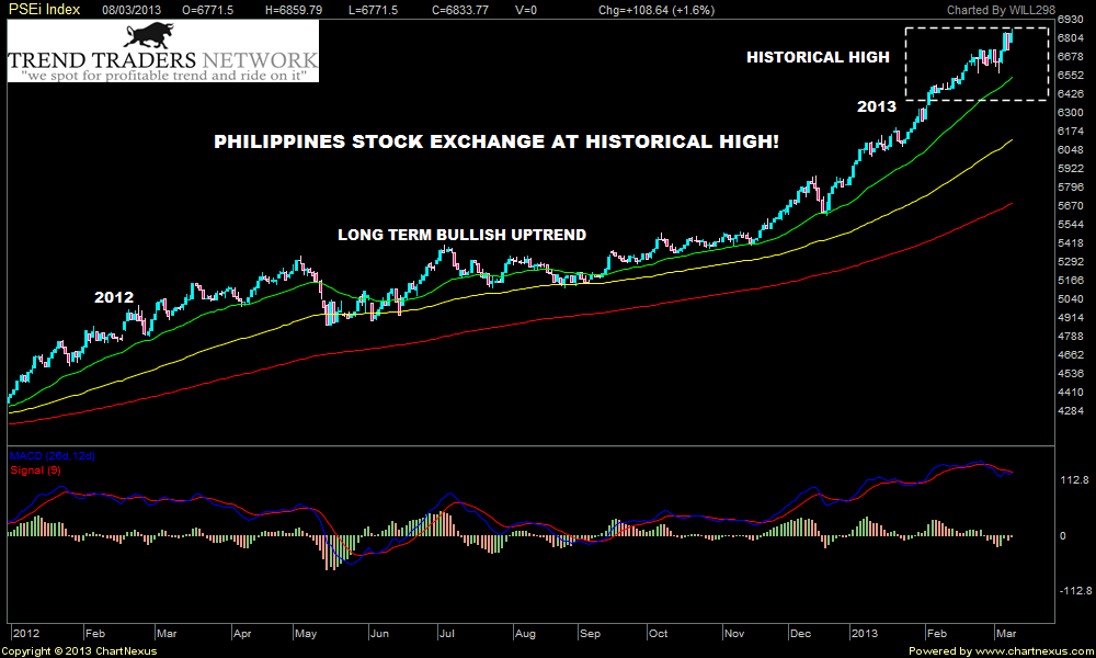 2013Mar-PSEi Index-1000x600